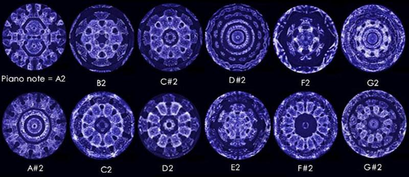 Imagen de la escala musical a través del Cymascope