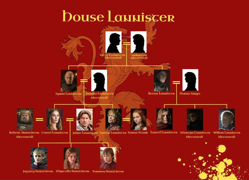 """Árbol genealógico de los Lannister. """"Juego de tronos"""". Serie de TV"""