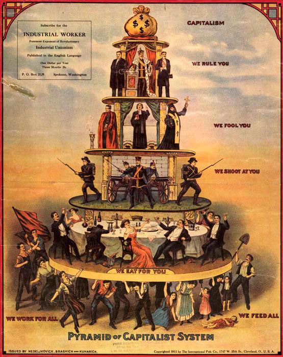 Pirámide del Sistema Capitalista